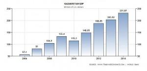 Kazakh-GDP