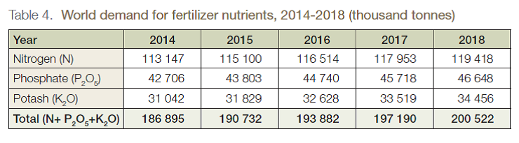 World demand for fertilizer